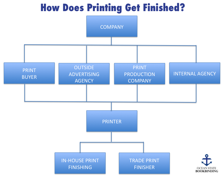 The Difference Between A Trade Bindery, A Print Finisher, And A Graphic Arts Finishing Company